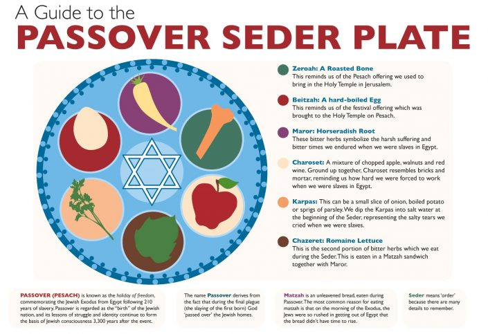 Passover Seder Plate poster design